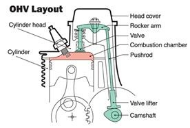 overhead cam engine diagram honda engines | small engine ohv design